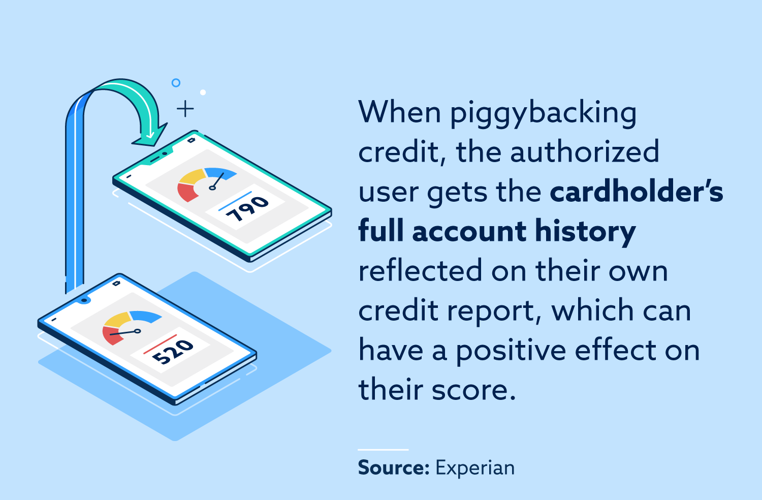When piggybacking credit, the authorized user gets the cardholder's full account history reflected on their own credit report, which can have a positive effect on their score.
