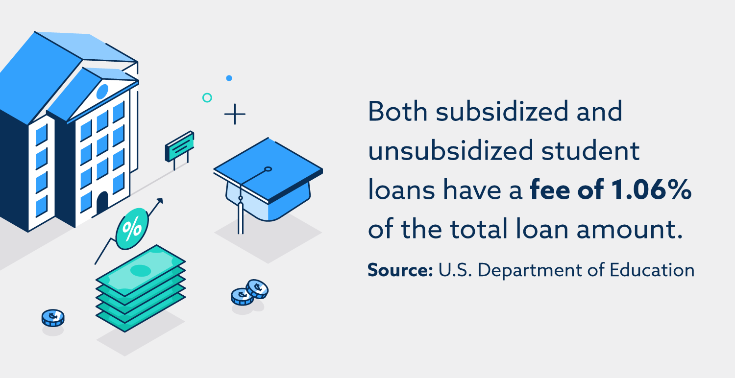 Both subsidized and unsubsidized student loans have a fee of 1.06% of the total loan amount.