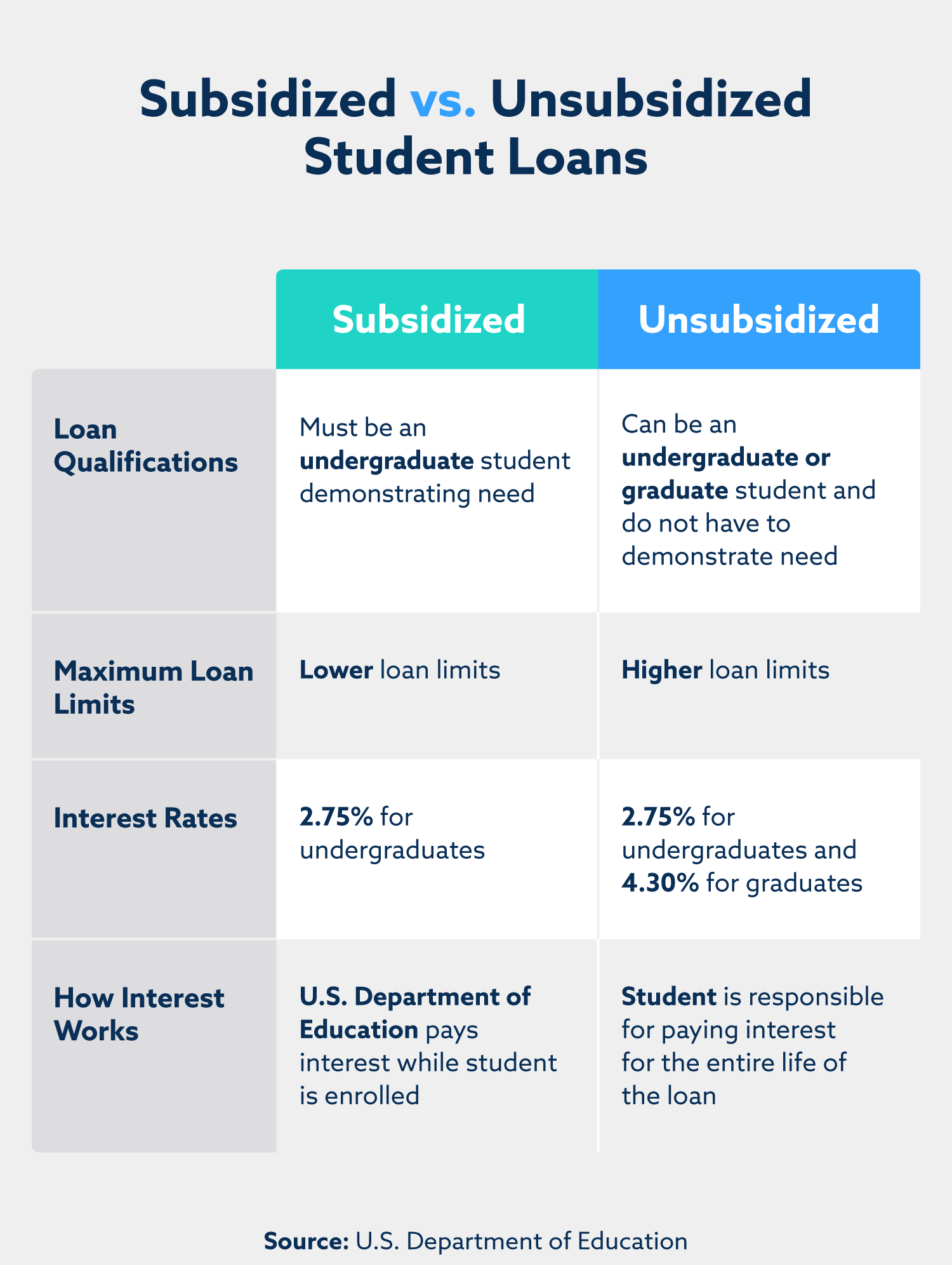 A chart displaying the differences between subsidized and unsubsidized student loans.