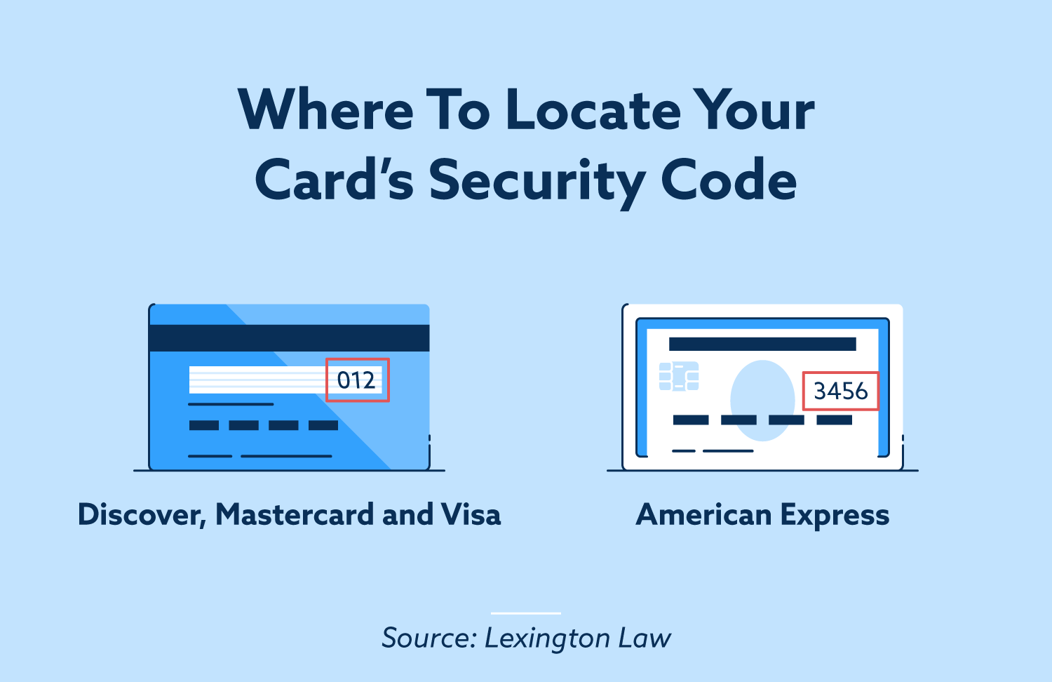 Where to locate your card's security code.
