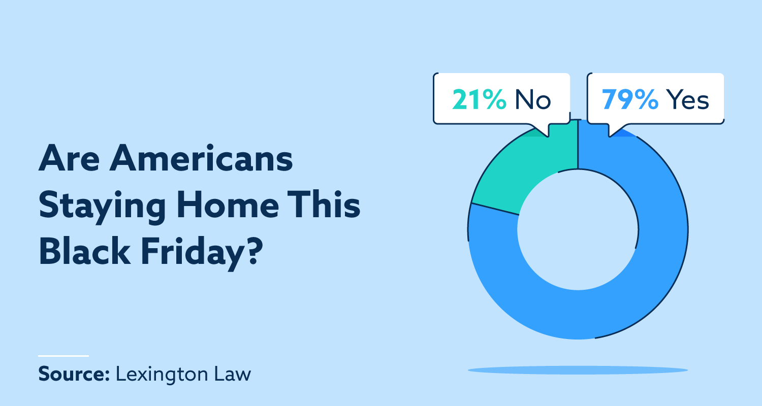 Are Americans Staying Home This Black Friday? 21%: No; 79%: Yes.