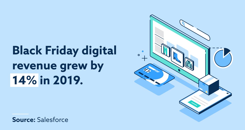 Black Friday digital revenue grew by 14% in 2019.