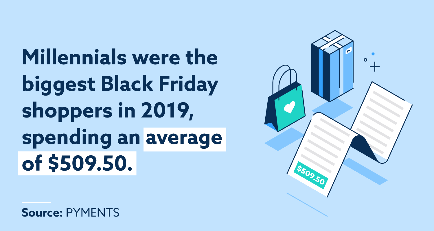 Millennials were the biggest Black Friday shoppers in 2019, spending an average of $509.50.