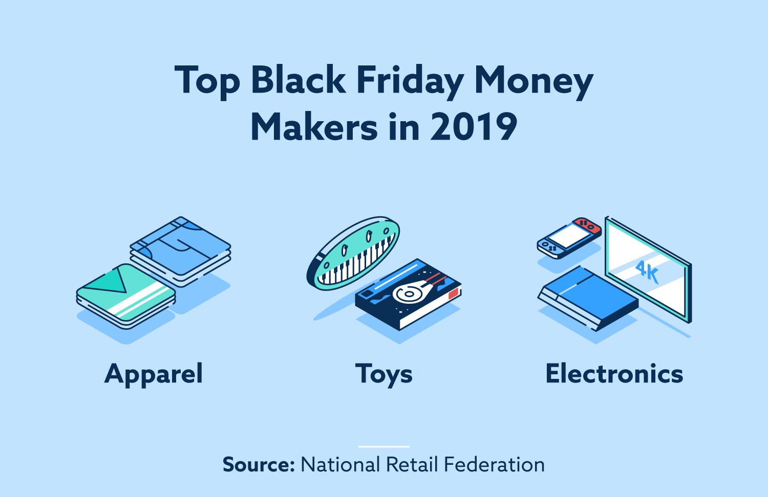 Top Black Friday Money Makers in 2019: Apparel, Toys, Electronics.