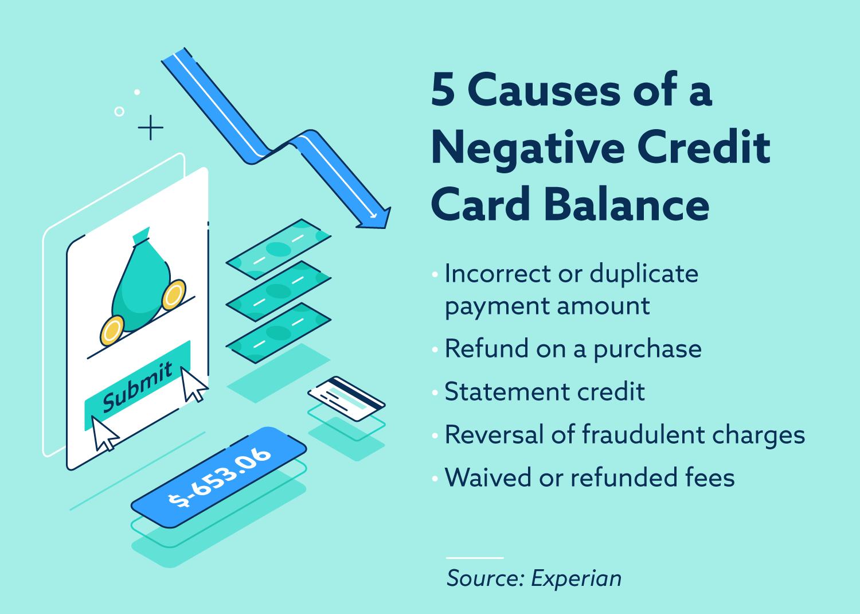 5 causas de un saldo negativo de la tarjeta de crédito.