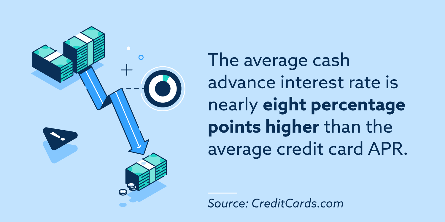 The average cash advance interest rate is nearly eight percentage points higher than the average credit card APR.