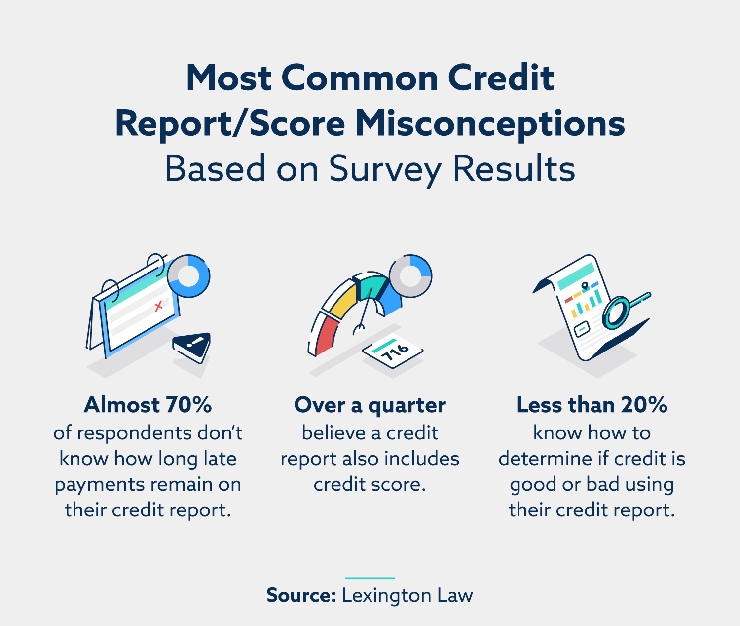 Most common credit report/score misconceptions based on survey results. Almost 70% of respondents don't know how long late payments remain on their credit report; over a quarter believe a credit report also includes a credit score; less than 20% know how to determine if credit is good or bad using their credit report.