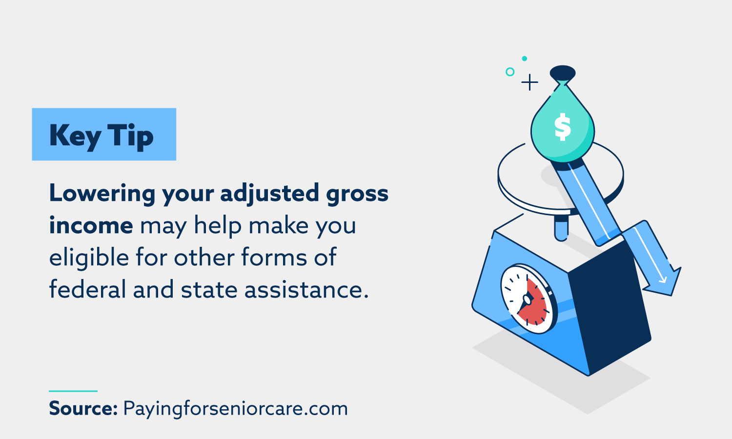 Lowering your adjusted gross income may help make you eligible for other forms of federal assistance.