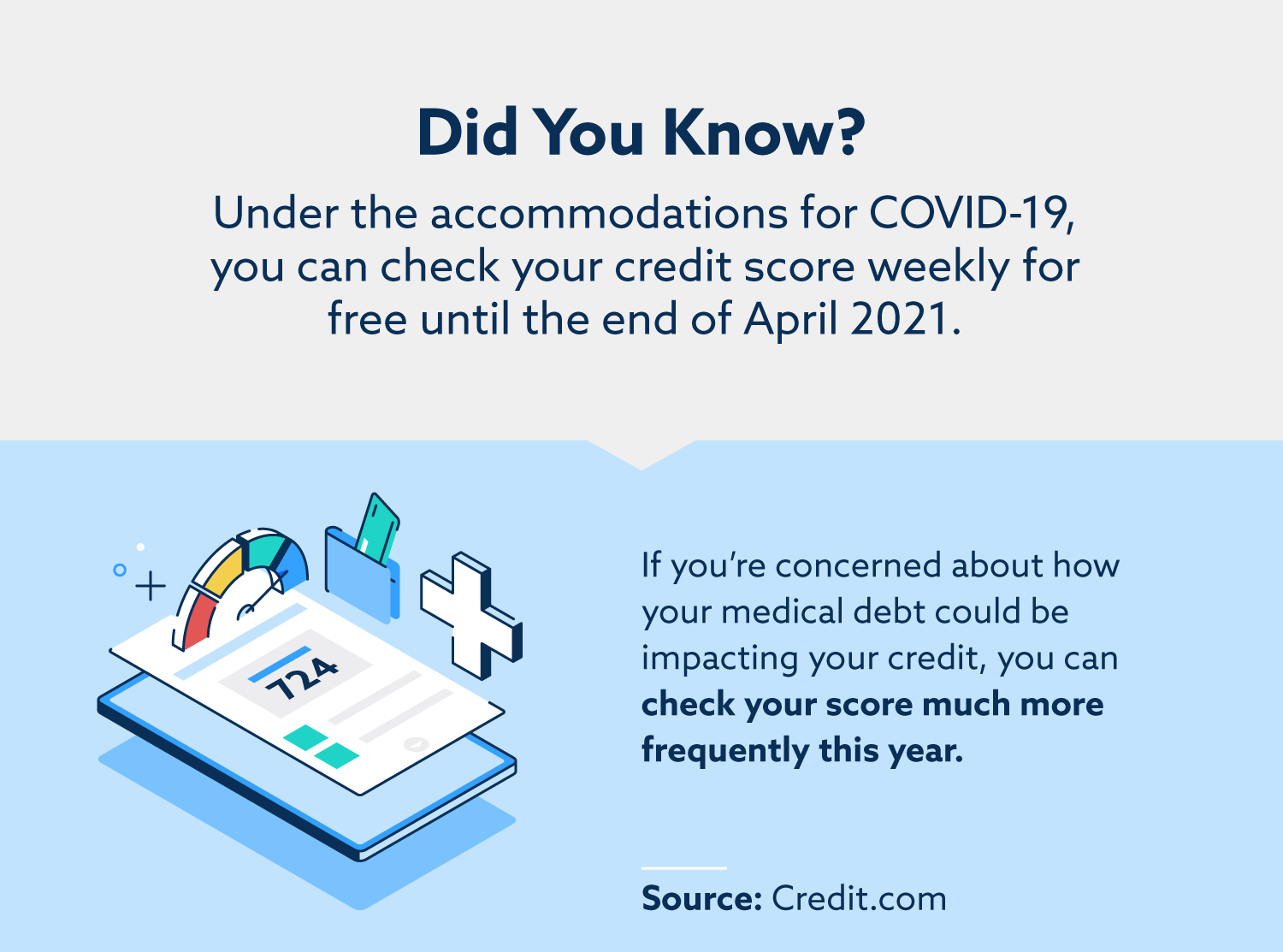 Under the accommodations for COVID-19, you can check your credit score weekly for free until the end of April 2021.