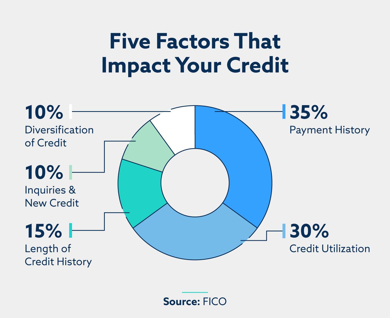 breakdown of five factors that impact your credit