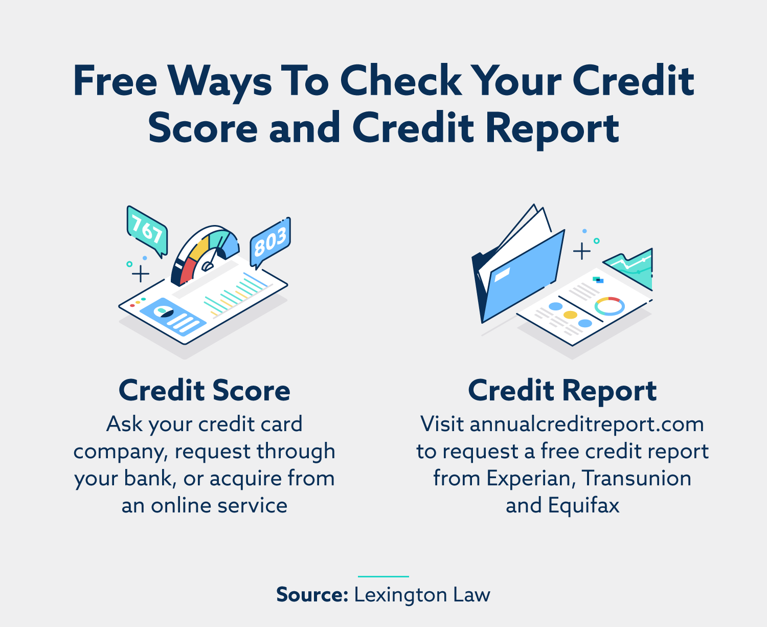 free ways to check your credit score and credit report