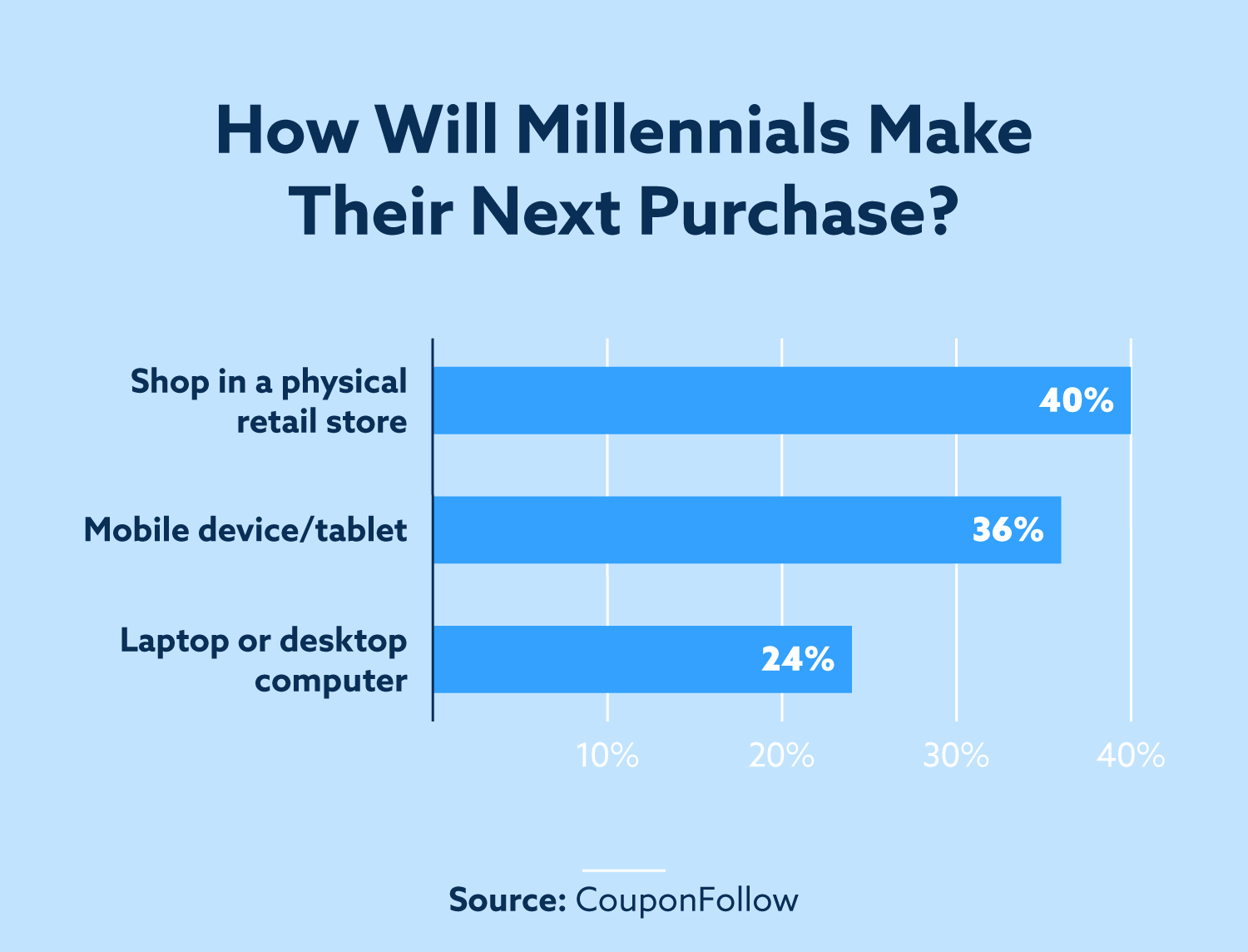 How will millennials make their next purchase? 40% will shop in a physical retail store. 36% will shop on a mobile device/tablet. 24% will shop on a laptop or desktop computer.