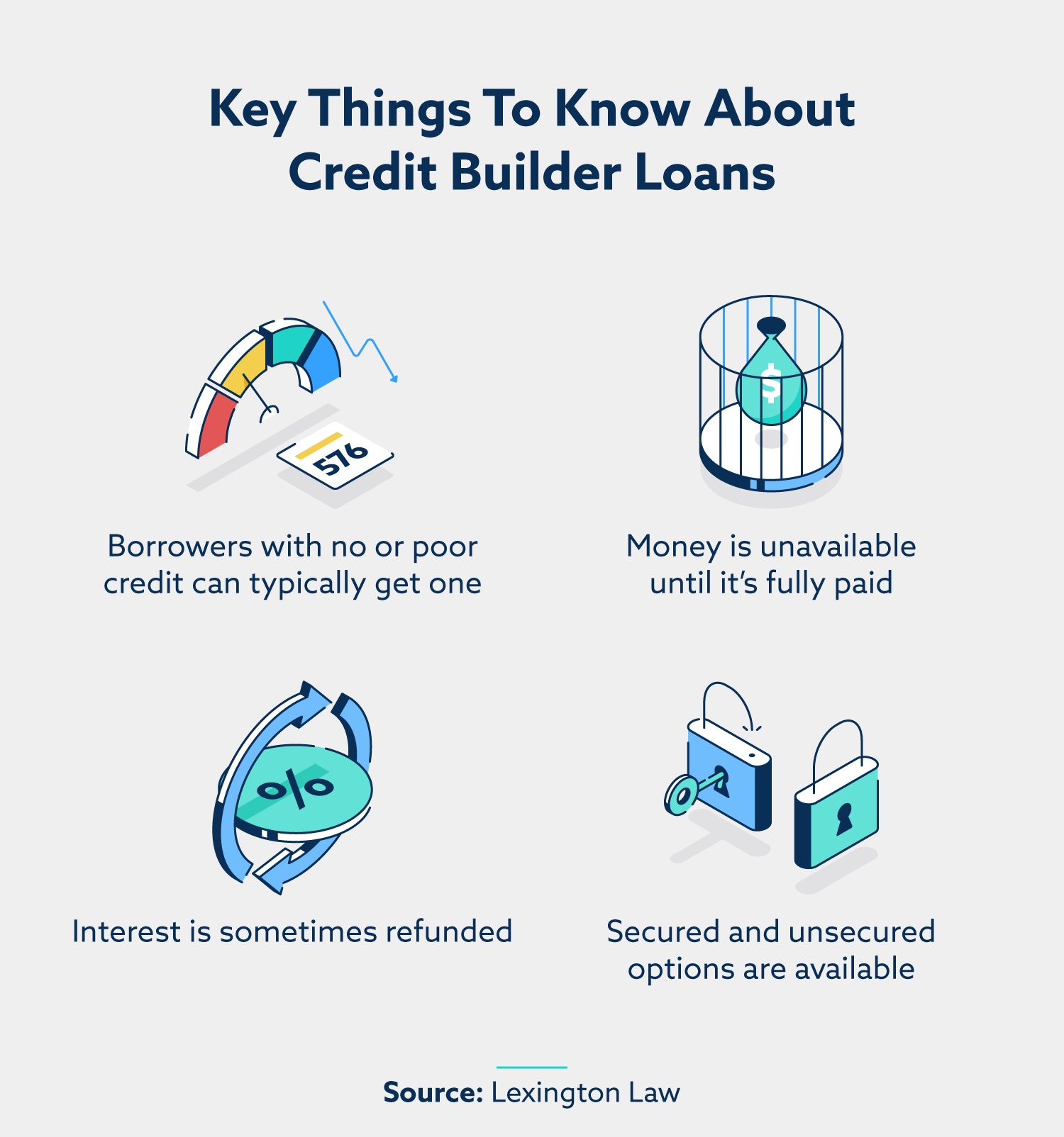 key things to know about credit builder loans
