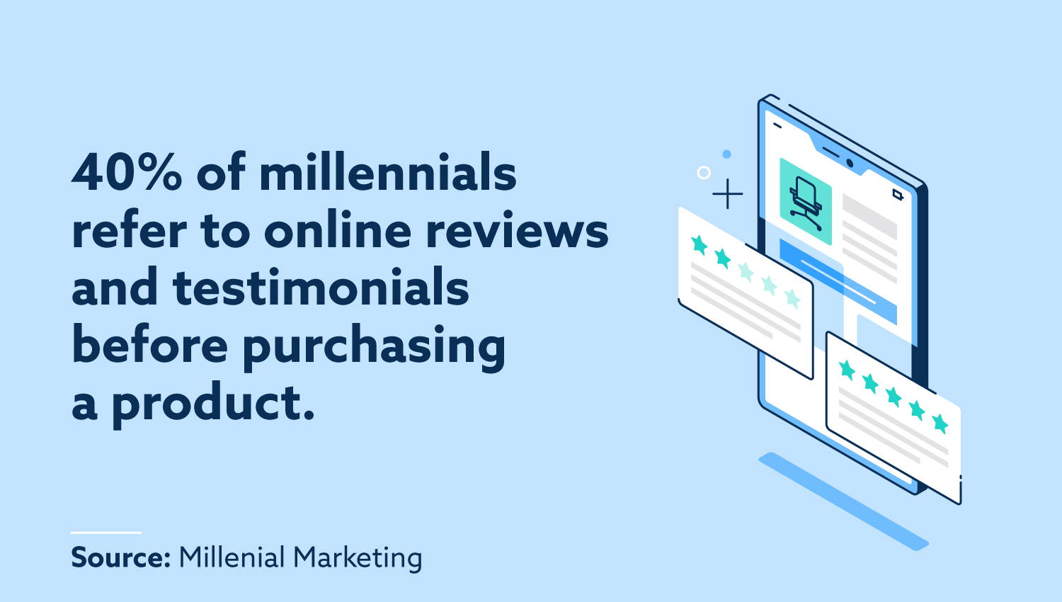 40% of millennials refer to online reviews and testimonials before purchasing a product.