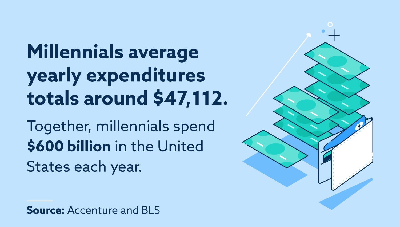 Millennials average yearly expenditures total around $47,112. Together, millennials spend $600 billion in the United States each year.