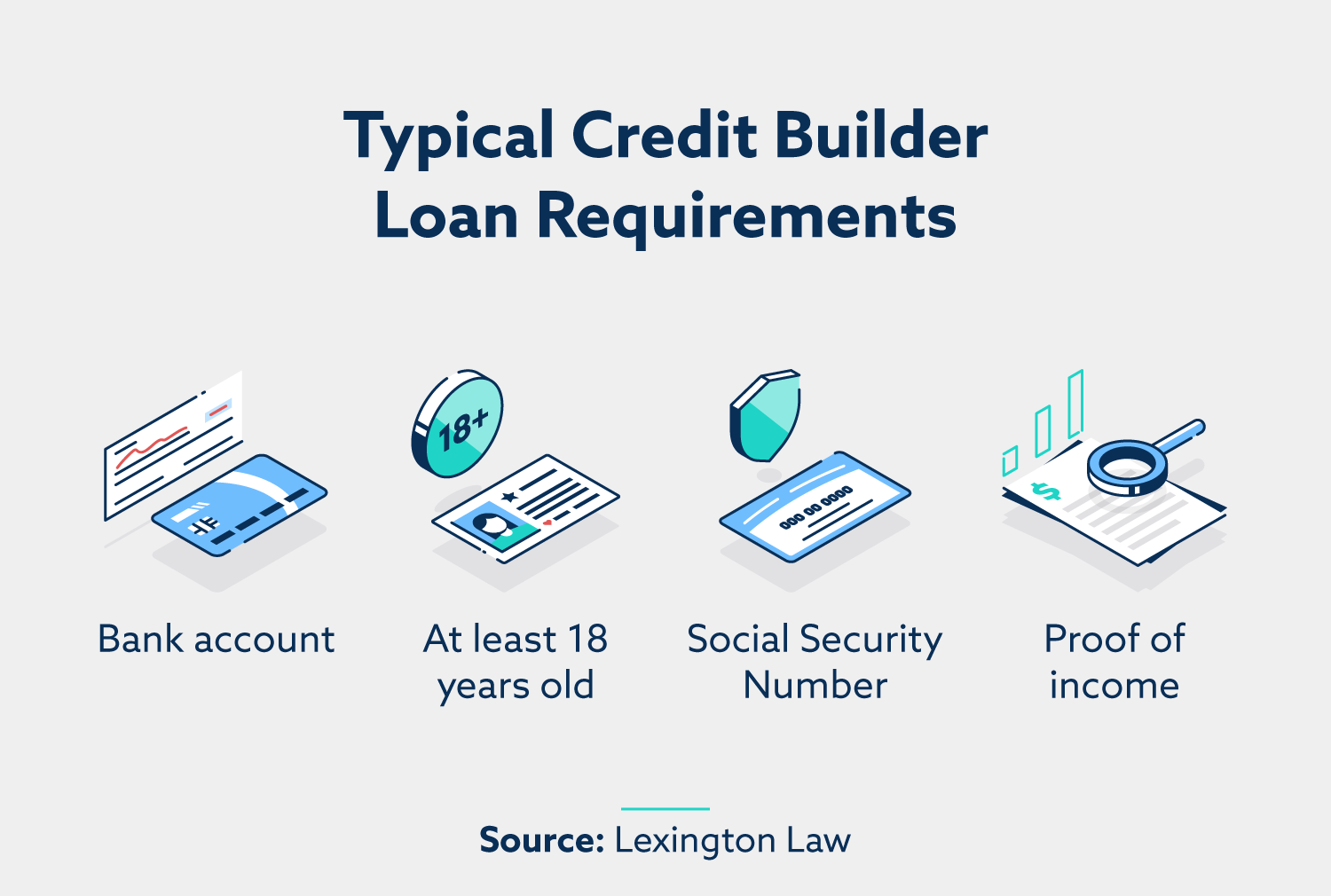 requirements for credit builder loans