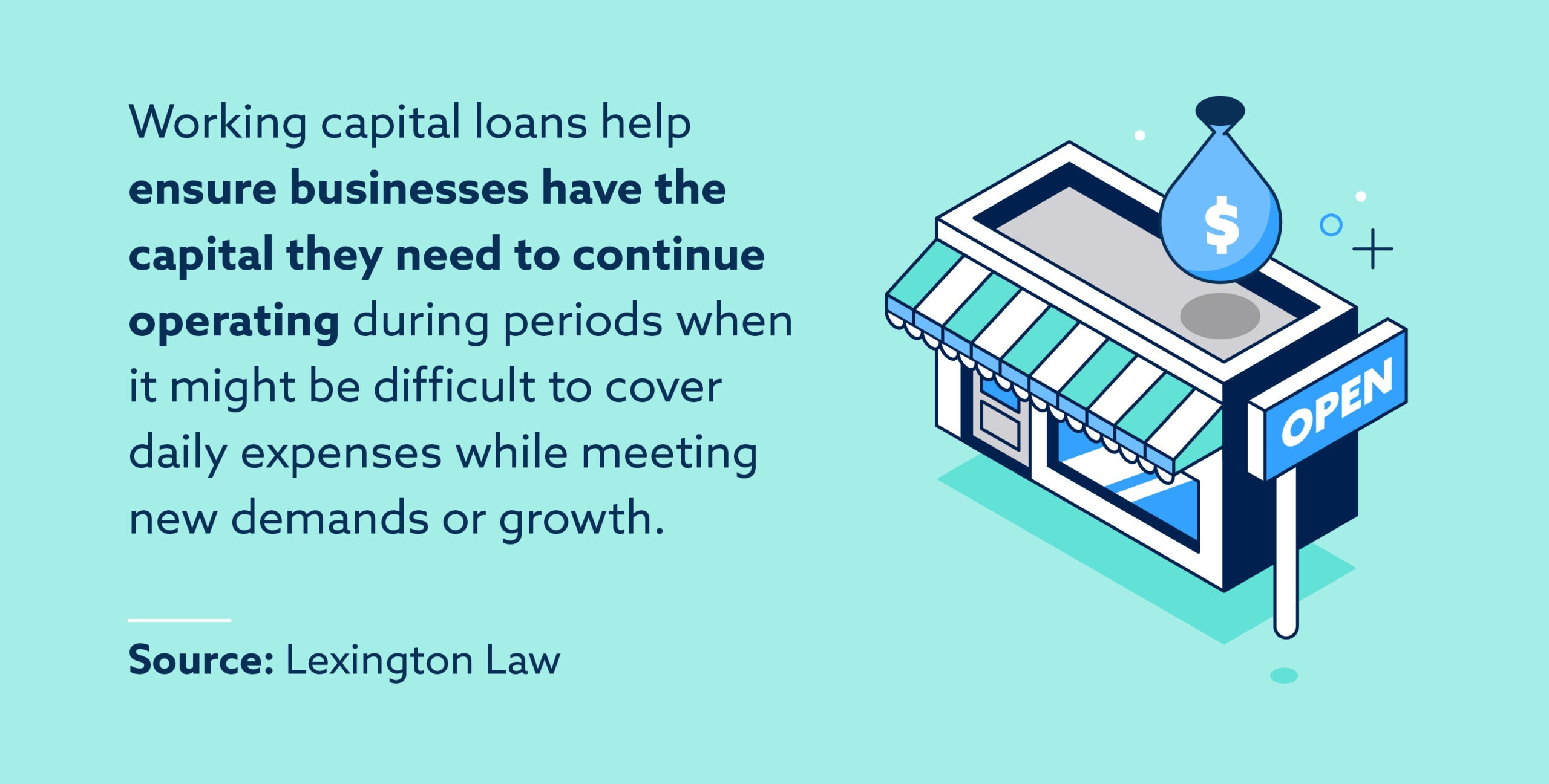 Working capital loans help ensure businesses have the capital they need to continue operating during periods when it might be difficult to cover daily expenses while meeting new demands or growth.