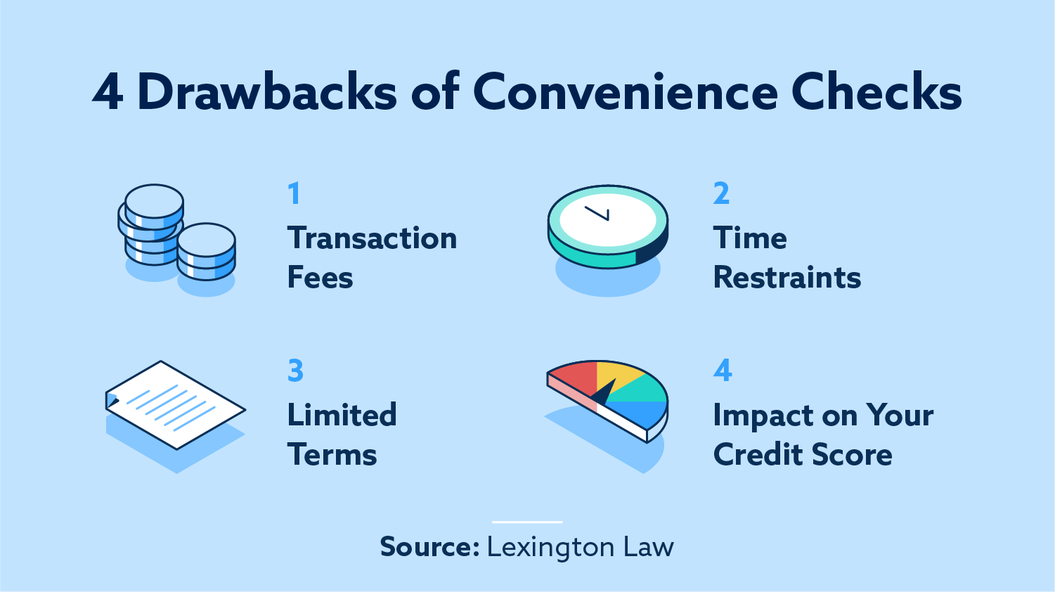 4 drawbacks of convenience checks: transaction fees, time restraints, limited terms and impact on your credit score.