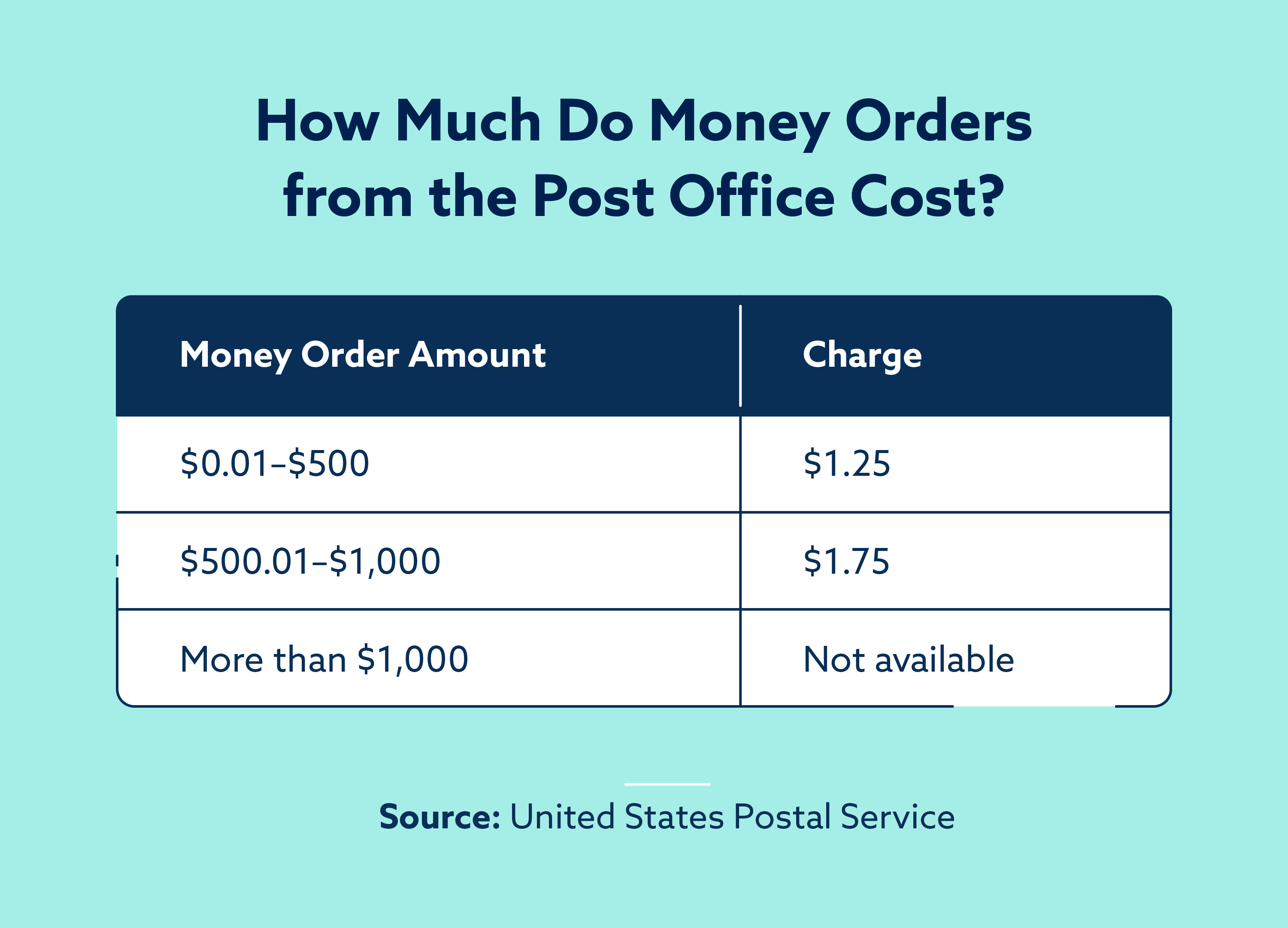 How much do money orders from the Post Office cost?
