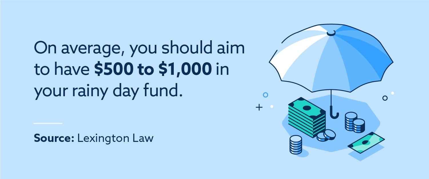 On average, you should aim to have $500 to $1,000 in your rainy day fund. Source: Lexington Law.
