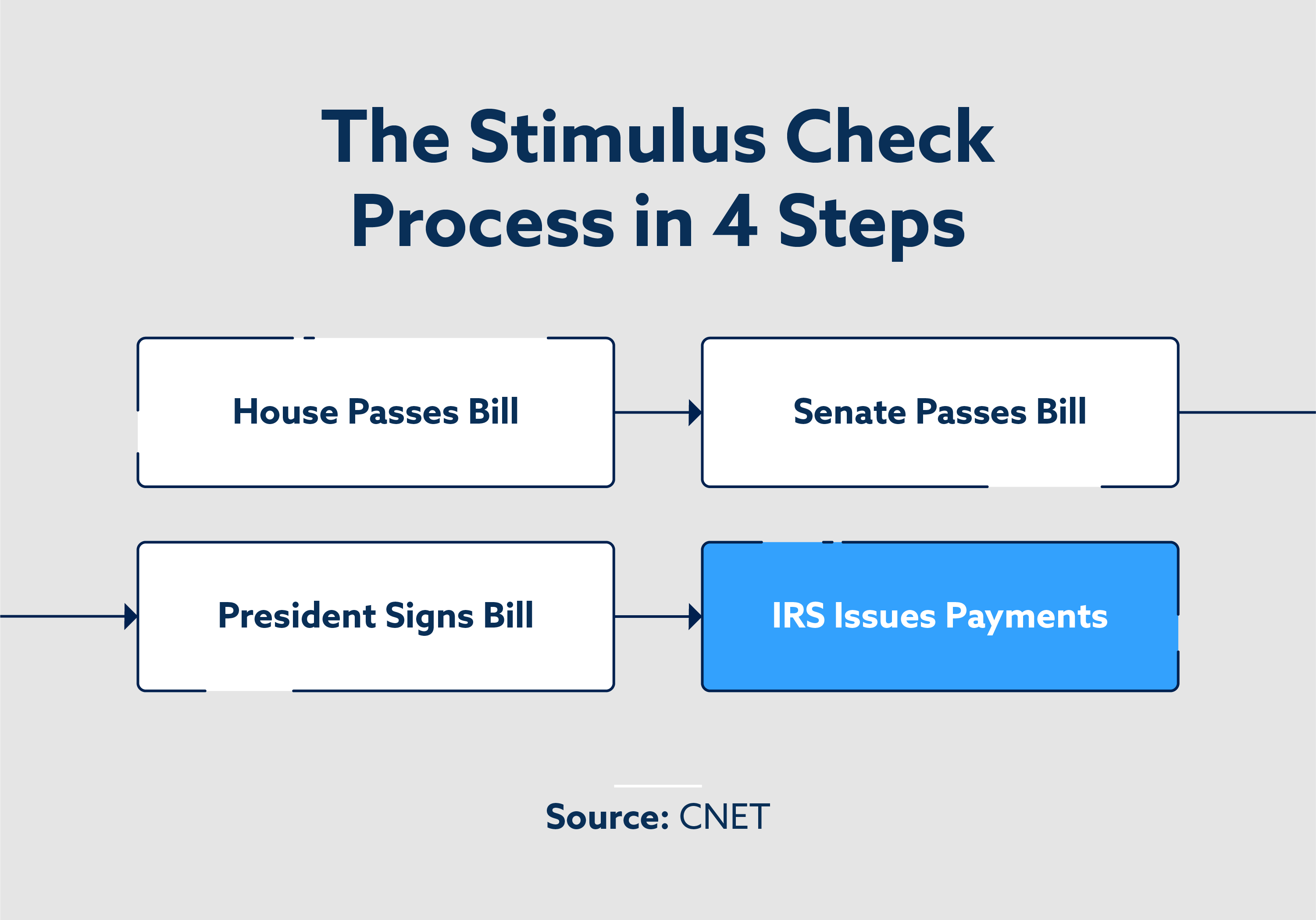 The Stimulus check process in 4 steps
