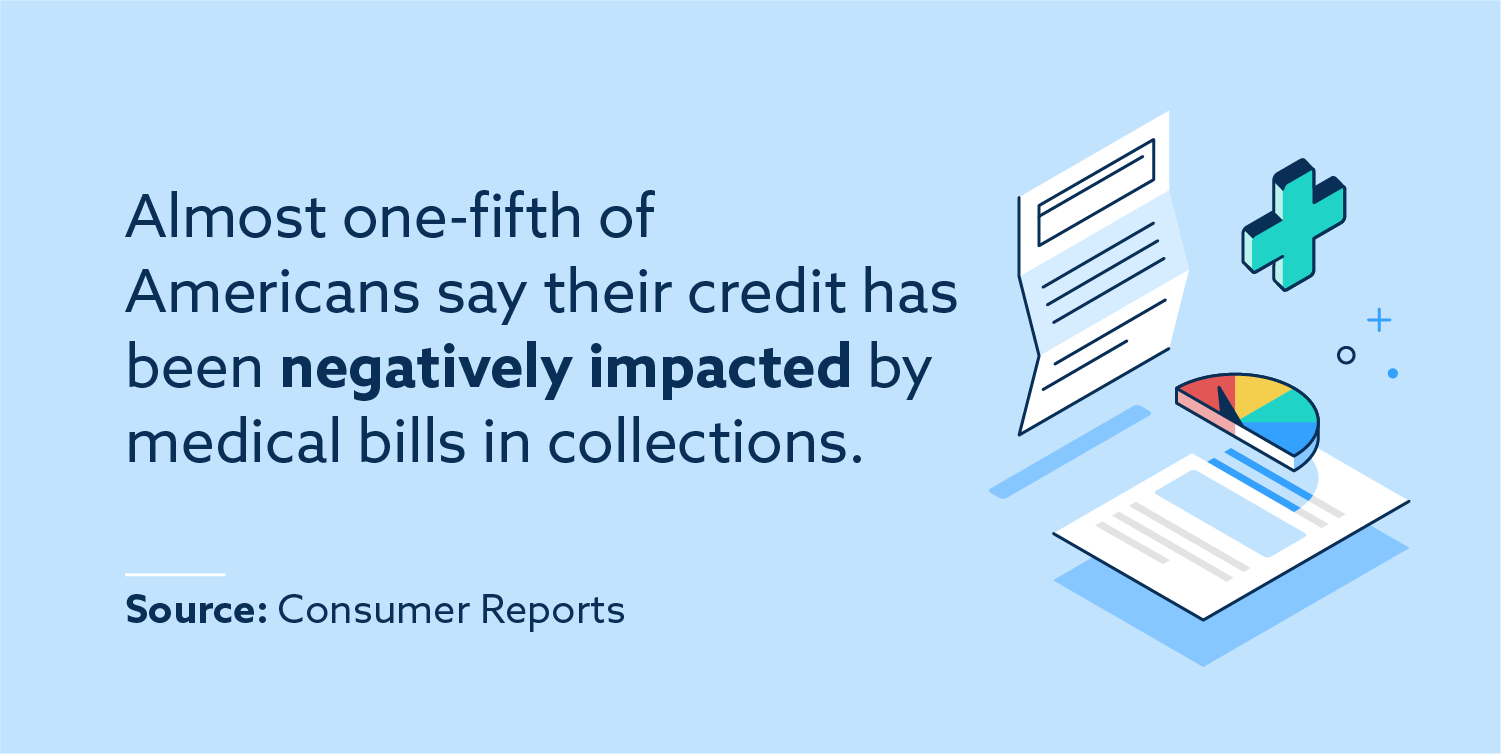 Almost one-fifth of Americans say their credit has been negatively impacted by medical bills in collections.
