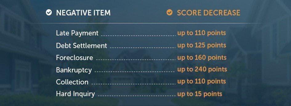 negative item score decrease stats