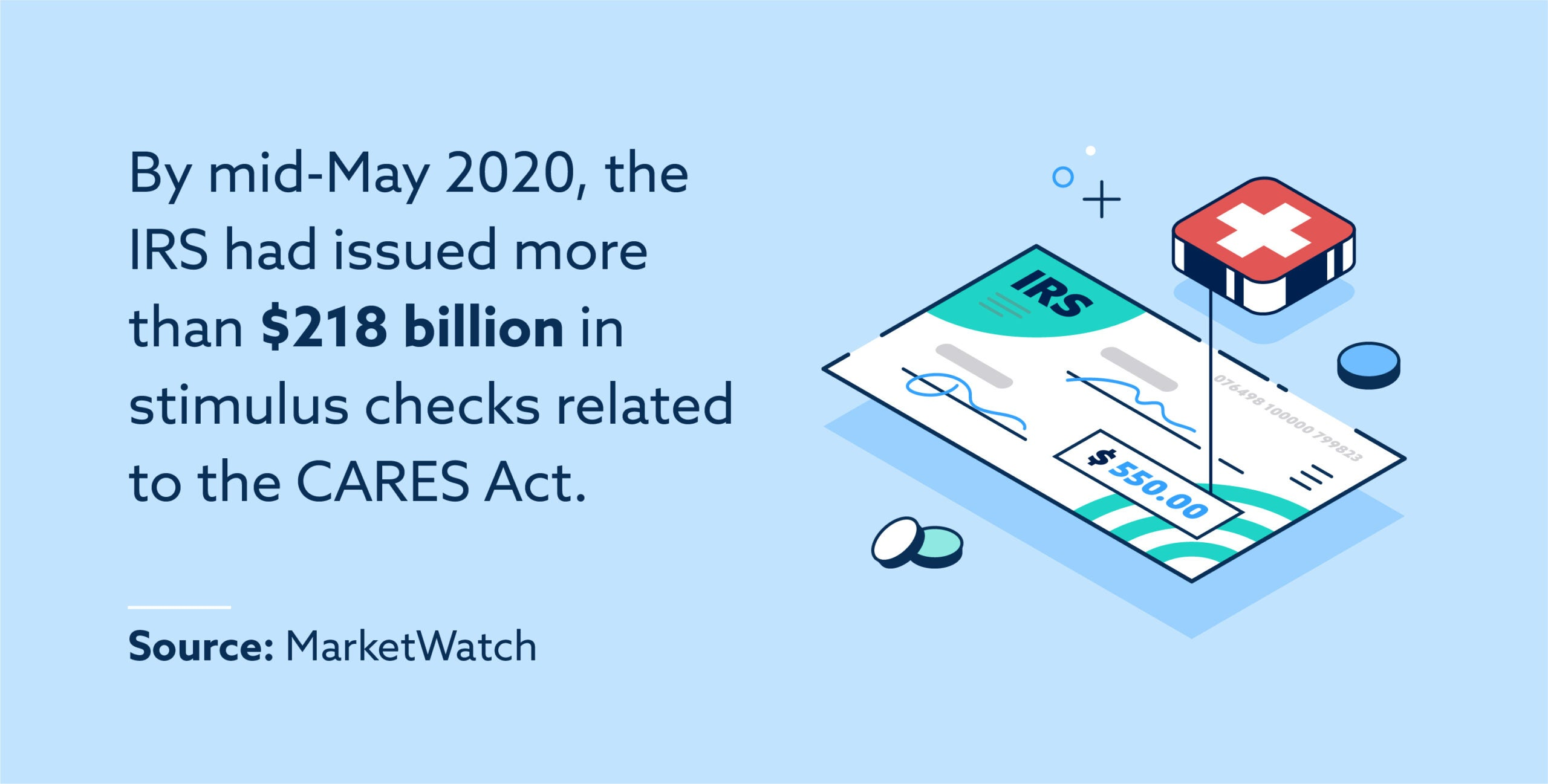 By mid-May 2020, the IRS had issued more than $218 billion in stimulus checks related to the CARES Act.