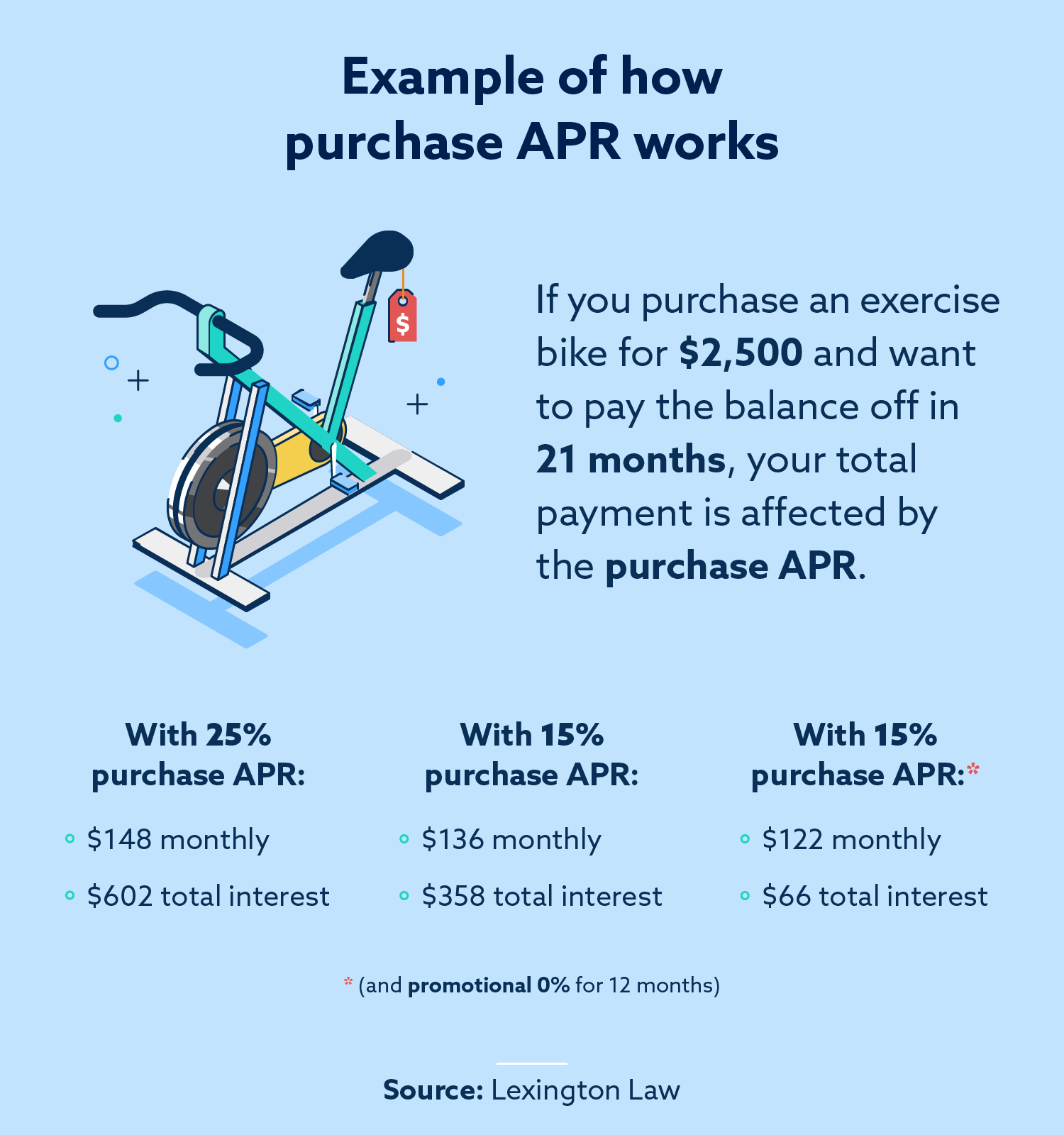 What is purchase APR for credit cards? Basics explained