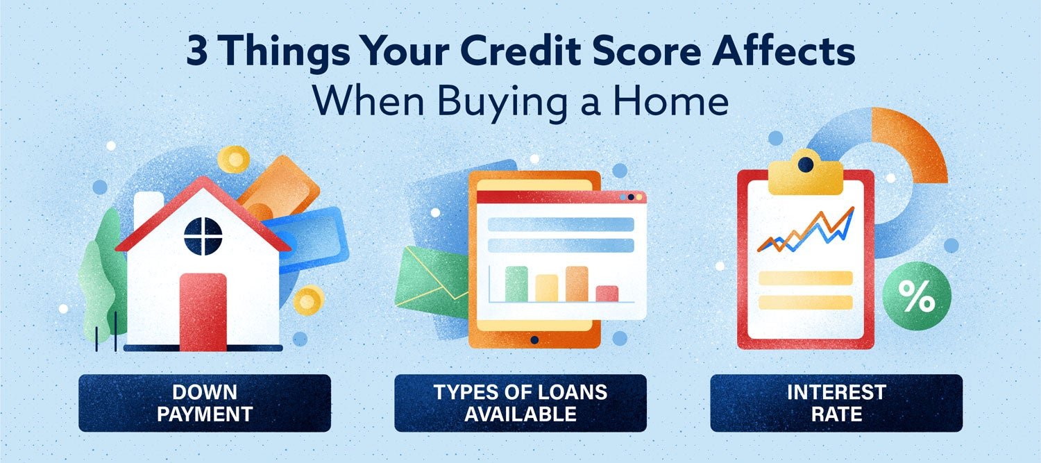 3 things your credit score affects when buying a home