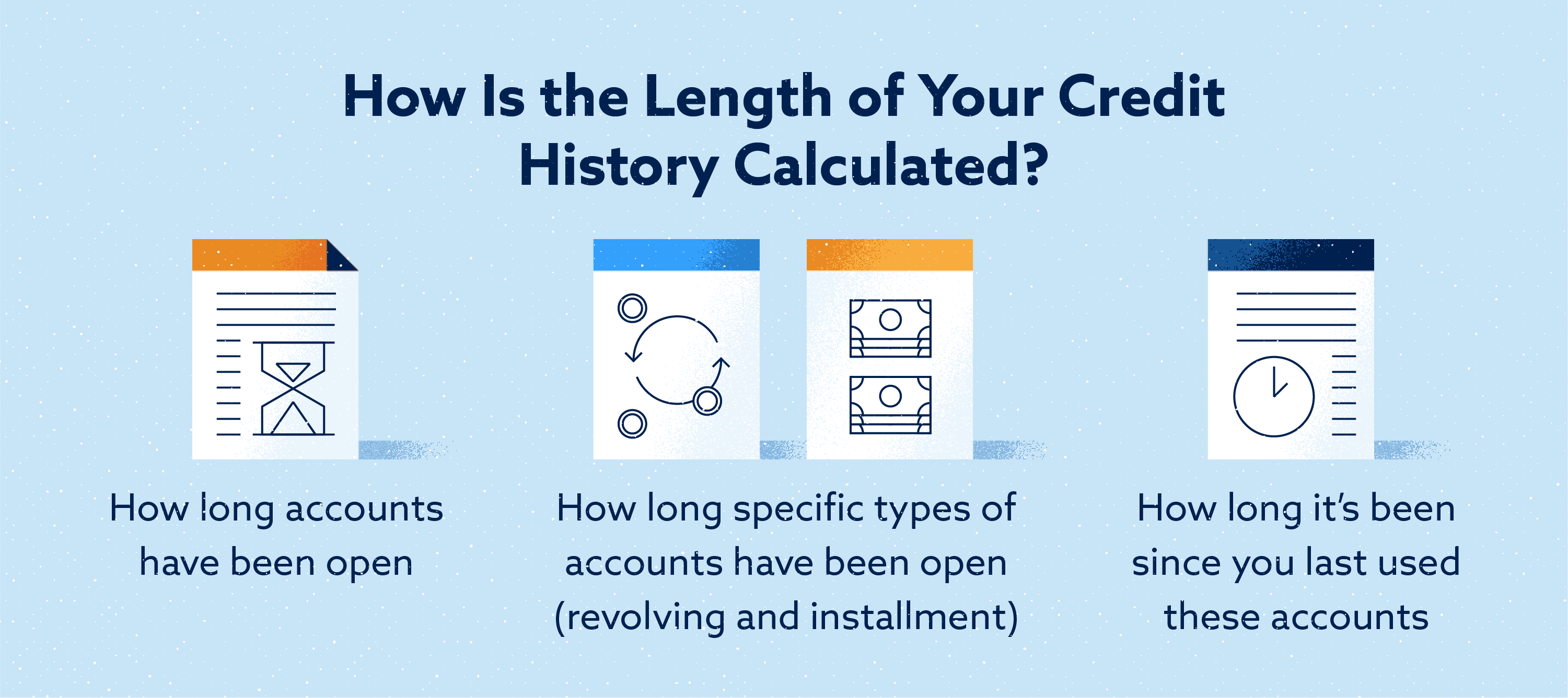 How is the length of your credit history calculated Image