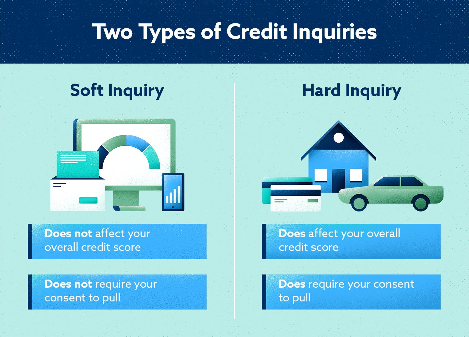 Two Types of Credit Inquiries Image